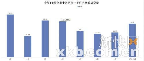 8月广州楼市成交涨近六成 回到新政前