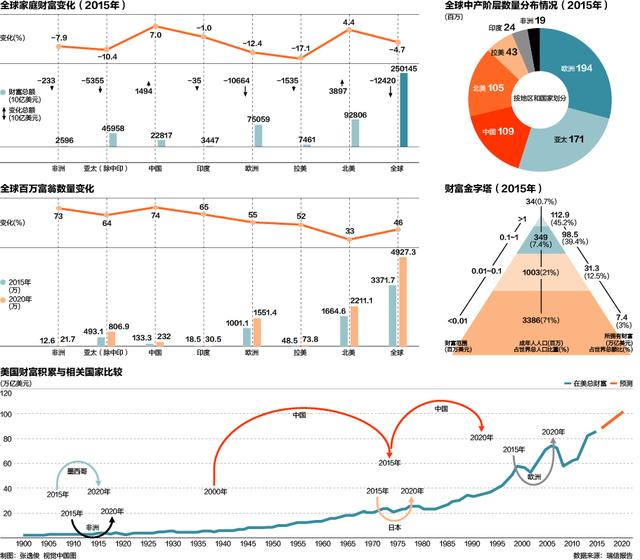全球中产阶级财富总额前10排名 中国第三(名单)