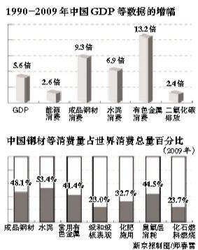 中科院报告:钢材水泥消费增幅高于GDP增幅