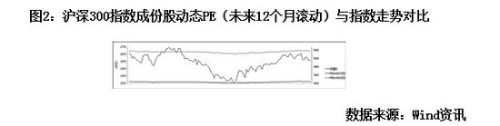 股市动态分析:二季度A股稳中求进 最高至2700