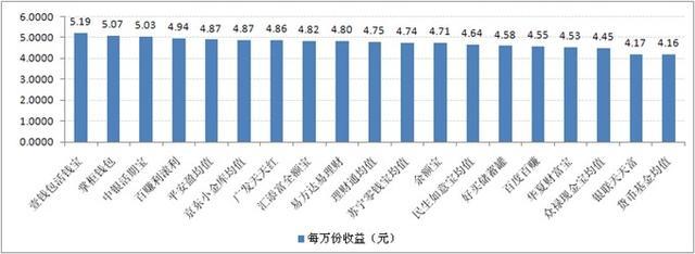 宝类产品收益对比:最高7日年化收益率5.19%