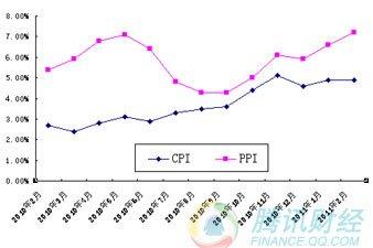 CPI&PPI数据走势