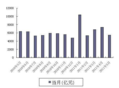 5月人民币贷款增加5516亿元 同比少增千亿元