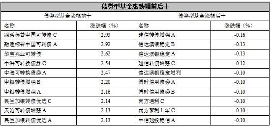 【基金日报】股票型基金涨幅1.86%居首