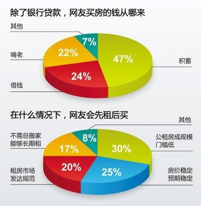人民日报调查显示64%受访网友称现在买房不理性