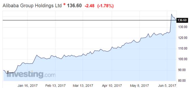 华尔街投行看多阿里巴巴:可能上涨24%