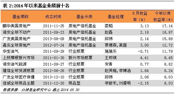 6月QDII投资策略:沪港通渐行渐近 关注港股QDII
