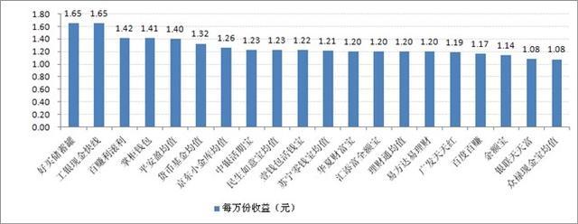 宝类产品收益对比:最高7日年化收益率6.86%