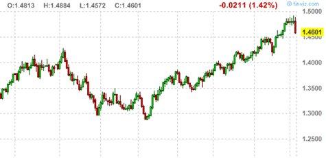 5日欧元兑美元走势图
