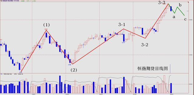 李扬:港股中期上升暂歇 调整周期来临