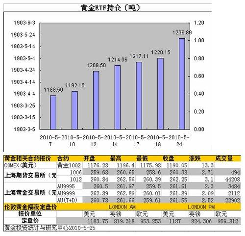 黄金投资策略网:SPDR大量增仓 机构大致看好
