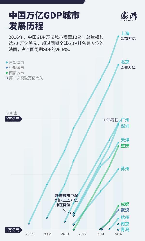 """2012年中国各城市gdp_中国12城市GDP跻身""""万亿俱乐部"""":南京青岛首入驻"""