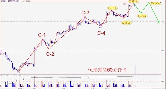 操盘手李扬:港股压力渐增 高位转趋震荡