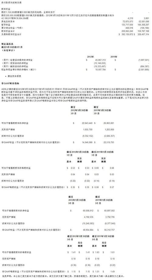 (稿件来源:亚洲娱乐资源)-AERL三季度Non GAAP净收益1490万美