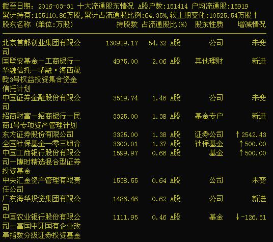 这只私募基金连续三天抓涨停板 净值涨了32%!