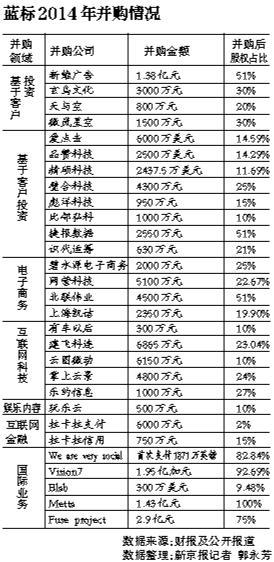 """蓝标海量并购首遇""""黑天鹅"""" 祸起境外参股公司"""