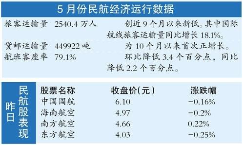 5月货邮运输量10个月以来首现同比正增长