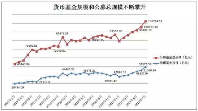 一个月抵半年!7月货币基金规模猛增7500亿元