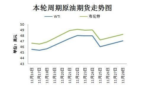 成品油调价窗口今开启 或迎今年第八次上调
