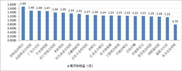 宝类产品收益对比:最高7日年化收益率5.86%