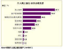 网上购物使用率高达87.1%
