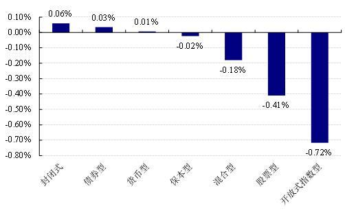 【基金日报】股票型最高涨1.62%