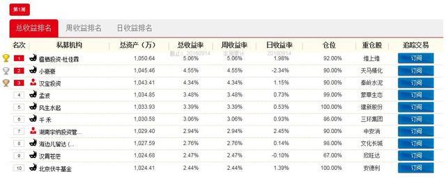 14日战报:楹栖投资重仓热点牛股 赚5.06%获周冠军