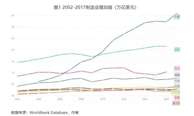 17年美国gdp_美国gdp2020年总量