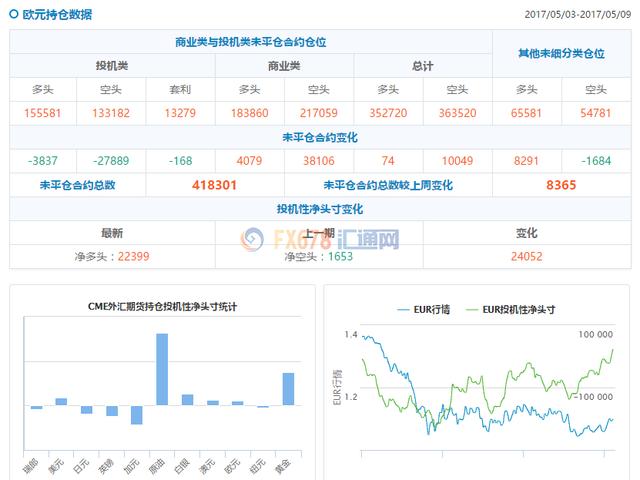 美元承压于制造业数据 油价上涨提振商品货币