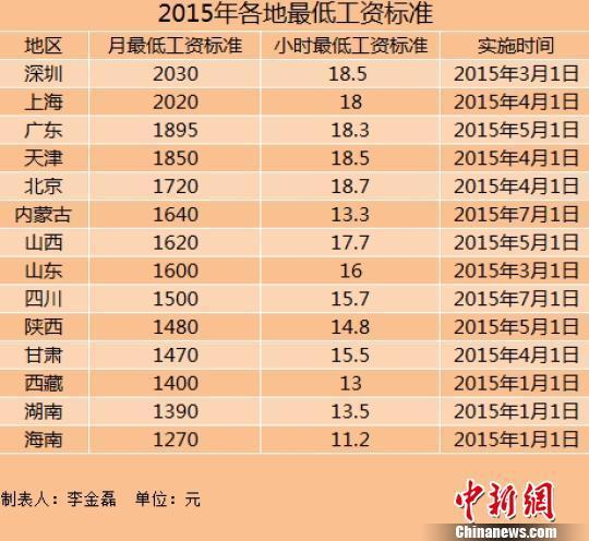 14地上调2015年最低工资标准 沪深超2000元