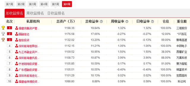 私募牛人汇决赛20日战报:新疆股强势归来 上海塔岩投资重仓1股日赚7.51%