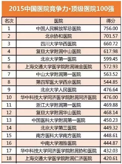 最新!中国医院竞争力百强排行 超实用