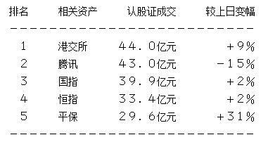 轮市总结:电讯股跑输大市 留意中国移动认购证