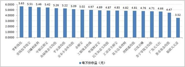 宝类产品收益对比(2014-5-9)