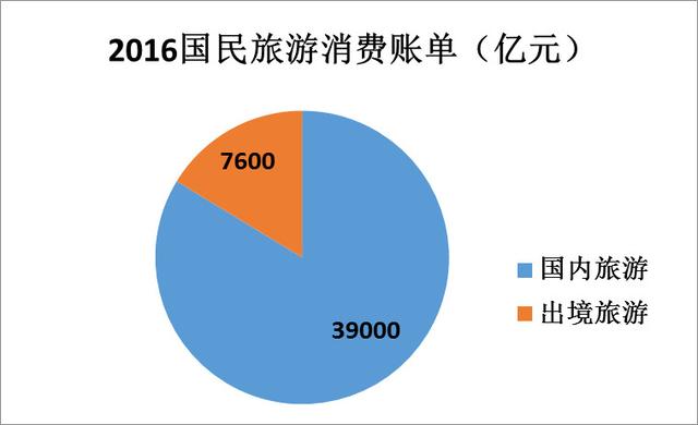 2016年中国游客旅游消费账单:一年花了4.6万亿