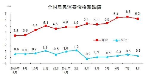 8月cpi同比上涨6.2% 食品价格上涨13.4%