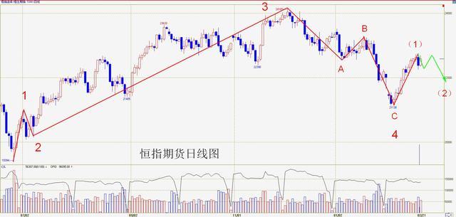 操盘手李扬:港股急涨须回抽 本周高位整固