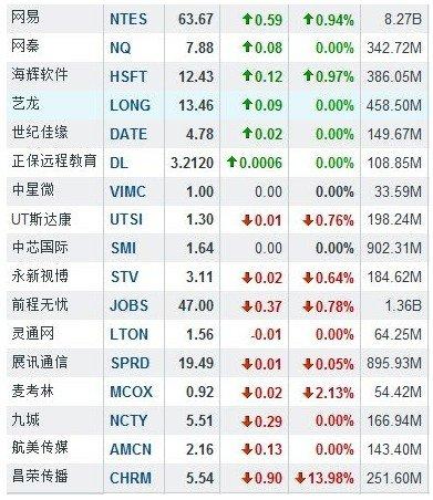 中概股早盘:个股普涨 当当网涨6.23%