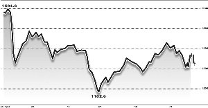 美联储暂时放弃削减量化宽松引发了商品市场的大幅波动。张常春/制图