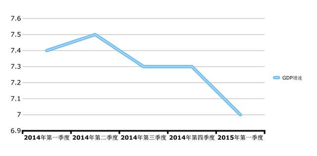 gdp同比增速_中国追赶美国的步伐十年来首次停滞