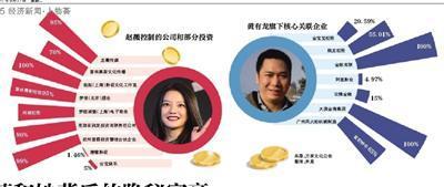 起底赵薇和她背后的隐秘富豪:一场饭局结识马云