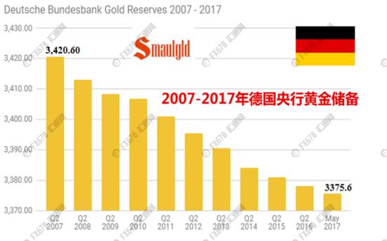 德国央行十年偷偷卖掉45吨黄金储备