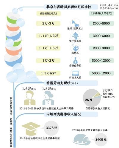香港月薪1.6万难请洗碗工 内地人想去不容易