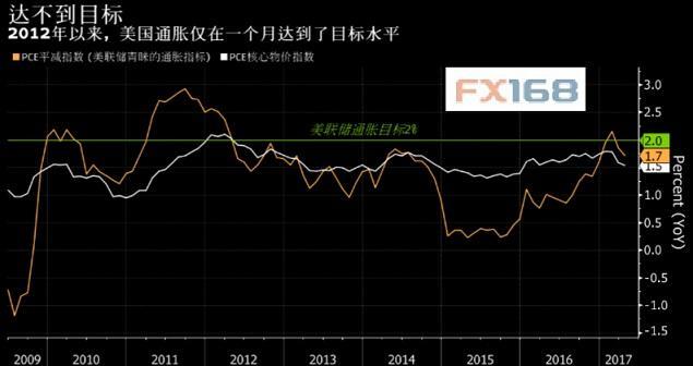 美联储威廉姆斯淡化通胀放缓 应当进一步升息