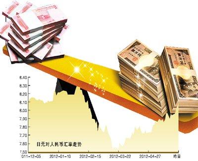 ...汇率   中间价上涨284个基点报8.097.专家称中日货币直接...