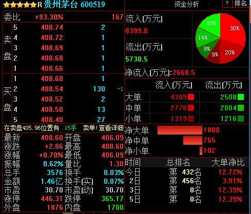 格力电器、贵州茅台市值双双创历史新高