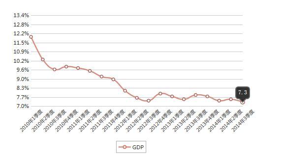 2010~2014年我国每季度GDP增长趋势 - 林老师 - 林老师高中政治教学博客