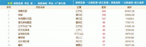 上周南京楼市创当月上市量新高 认购跌7成