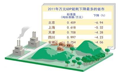 中西部GDP_一季度中西部GDP增速领跑意味着什么