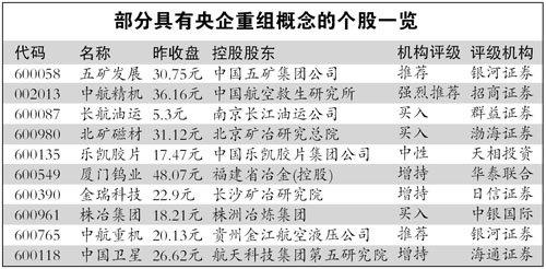 国资委推动联合重组 央企重组概念股重燃热情